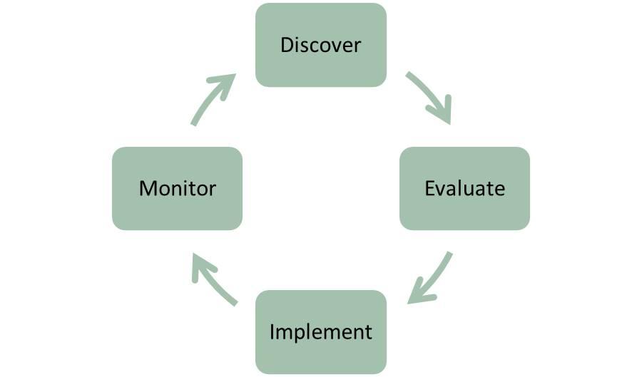 Process Circle Green