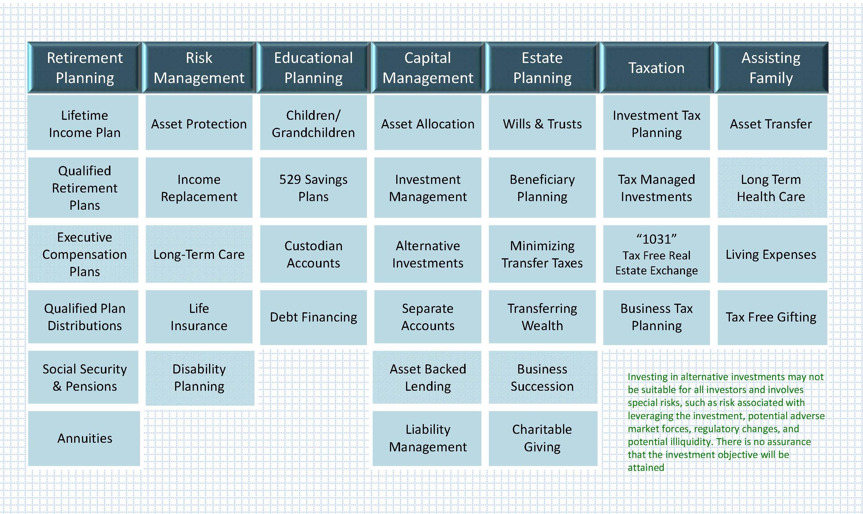 Wealth management blueprint malvernweather Choice Image